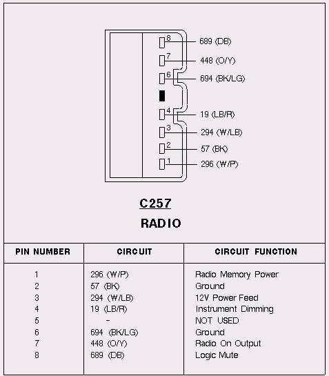 1991 Lincoln Town Car Stereo Wiring Diagram : Lincoln town car radio wiring vs cadillac