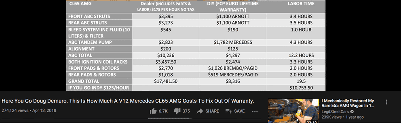 CL65 AMG replacement costs March, 2021.png