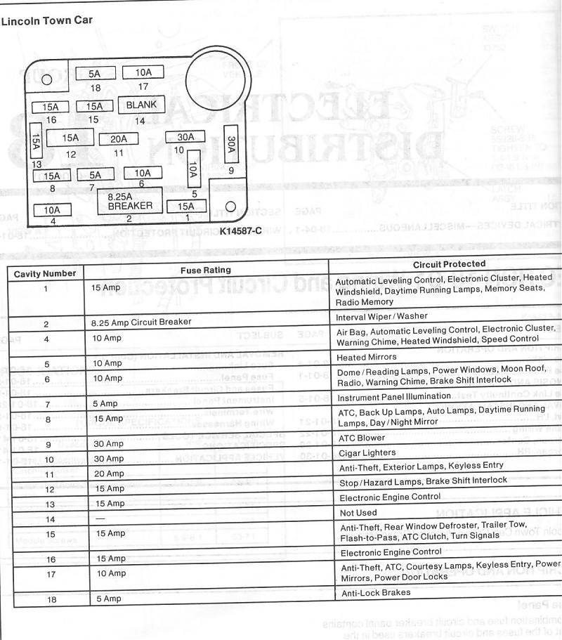 fuse box lincoln vs cadillac forums 1994 lincoln town car fuse box diagram at crackthecode.co